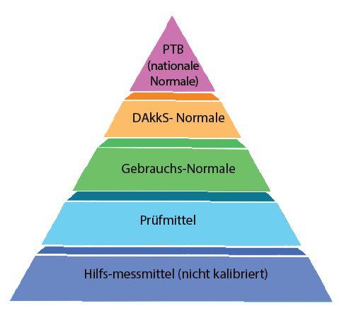 Messpyramide